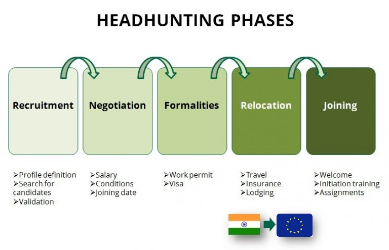 IT India Europe – virtual IT office · outsourcing